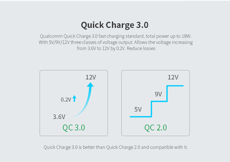 Зарядное устройство с быстрой зарядкой QC 3,0, Nillkin